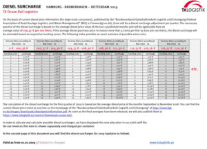 Diesel surcharge February 2019