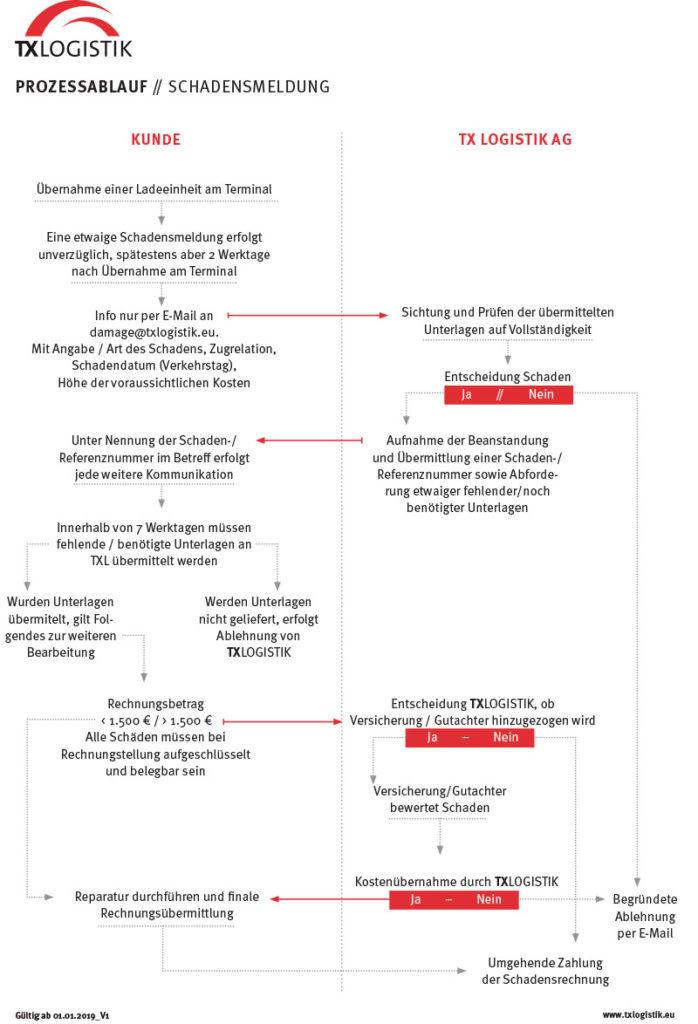 prozessablauf-schadensmeldung-de-2019-v1-2018-11-27
